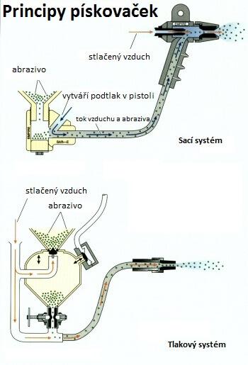 injektorovy vs tlakovy system pískovačky